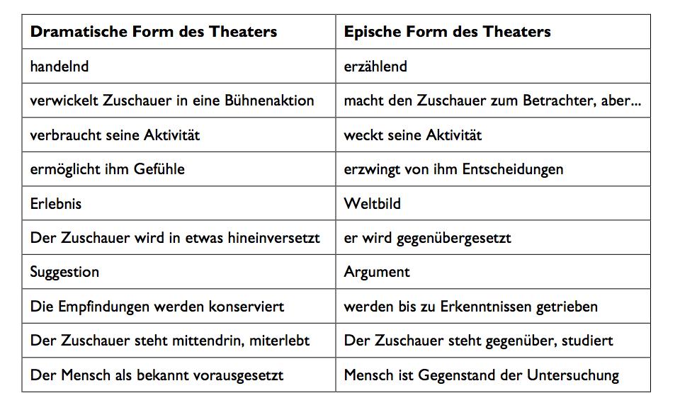 Unterrichtsprojekt: Brechts Verfremdungseffekt – Youtube und »bring ...