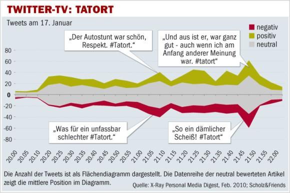 Twitter-Aktivitäten während der Tatort Sendung.