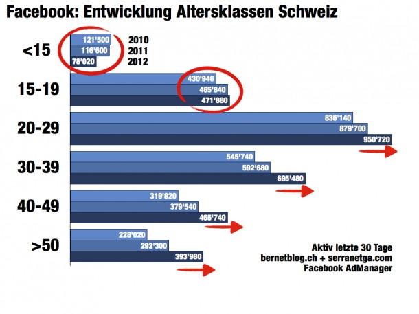 Quelle: bernetblog.ch