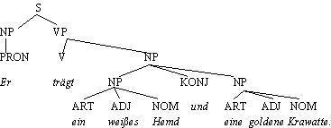 Baumdiagramm.