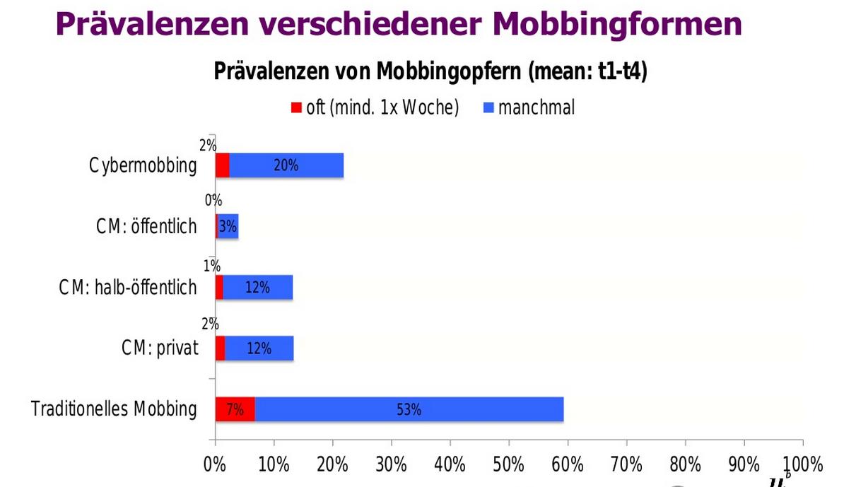 Cybermobbing auf Facebook Statistiken