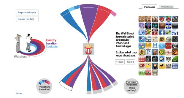 Interaktive Darstellung der Datenströme beim WSJ.