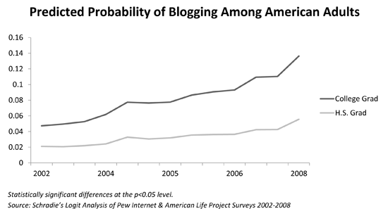Predicted-Probability-of-Blogging-Among-American-Adults-small