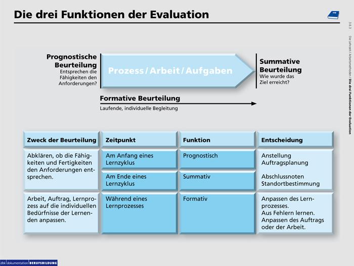Quelle: berufsbildung.ch