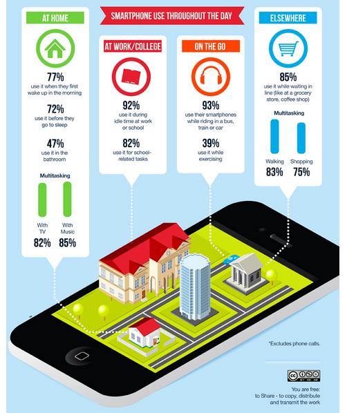 Auszug aus einer Infographic von onlinedegrees.com