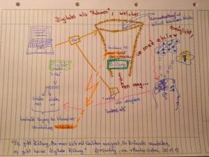 Assoziationen zu digitaler Bildung von Daniel Spielmann