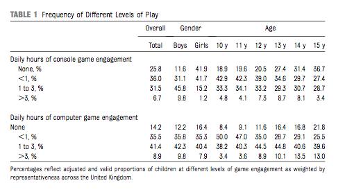 Statistische Verteilung der Typen, Table 1, S. 3