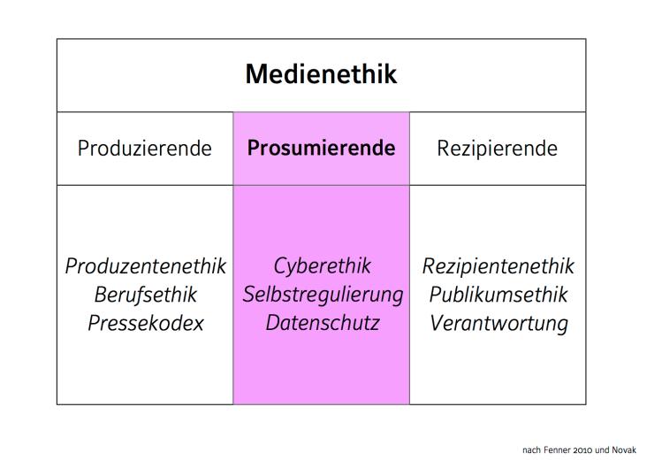 Cyberethik