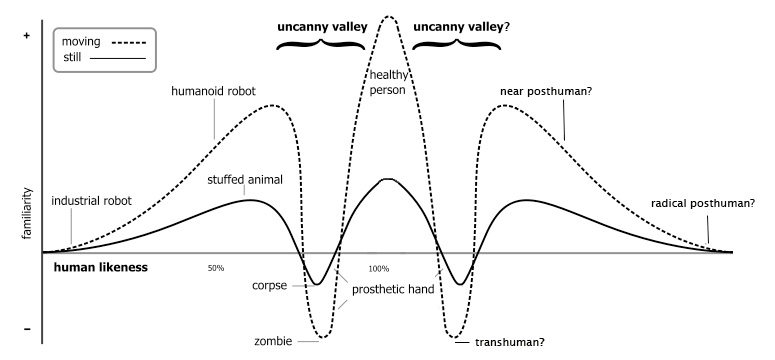 second-uncanny-valley