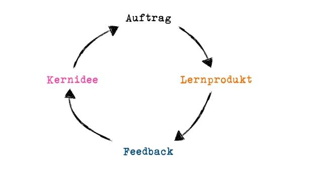 Dialogisches Lernen.002