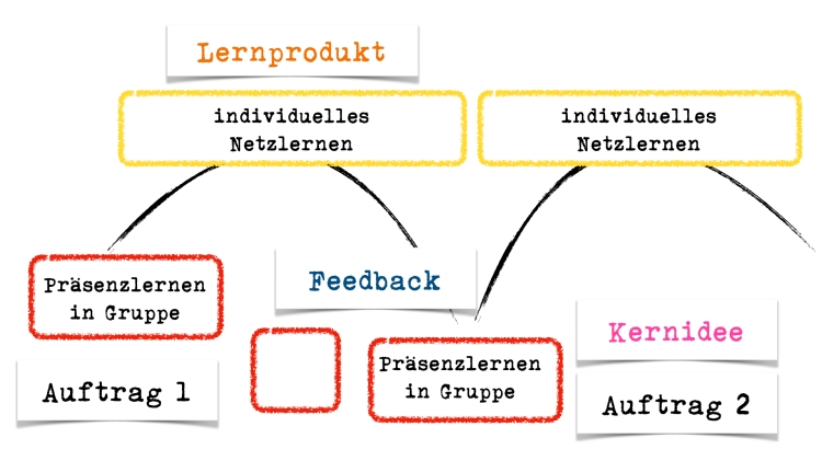 Dialogisches Lernen.004